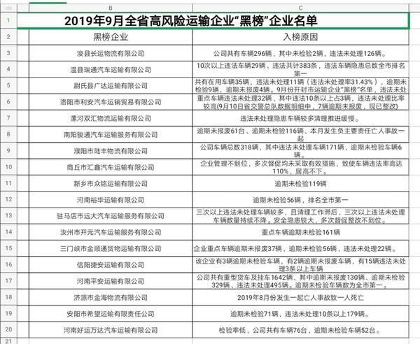 """河南公布高风险运输企业""""红黑榜"""" 南阳一公司61辆车逾期未报废"""