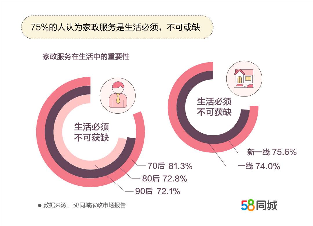 郑州家政行业月均薪资近5000元,求职者增速和薪资增速全国第3