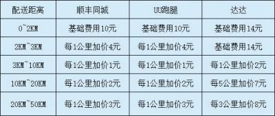 """多家跑腿平台在郑""""同城竞速"""" 郑州市民如何下单才能最便宜?"""