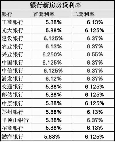 个人房贷利率正式挂钩LPR 郑州新房房贷利率最高为6. 55%