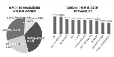 郑州最新求职季平均薪酬7759元,你拖后腿了吗?