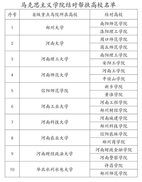"""河南启动马克思主义学院结对帮扶工作 十所高校采取 """"一帮二""""方式"""
